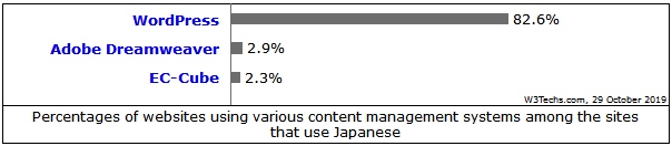 Chart for CMS Systems used for Japanese Websites, 2019